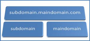 Perbedaan Subdomain, Addon, Parked, dan Redirect