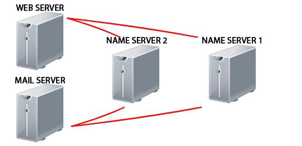 Setting Private Name Server