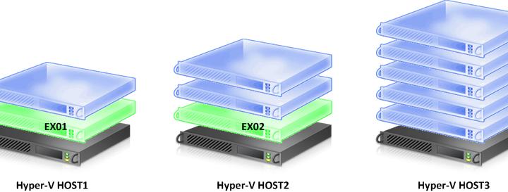 Perlukah Tambahan Server VM Host?