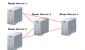 Setting Private Name Server