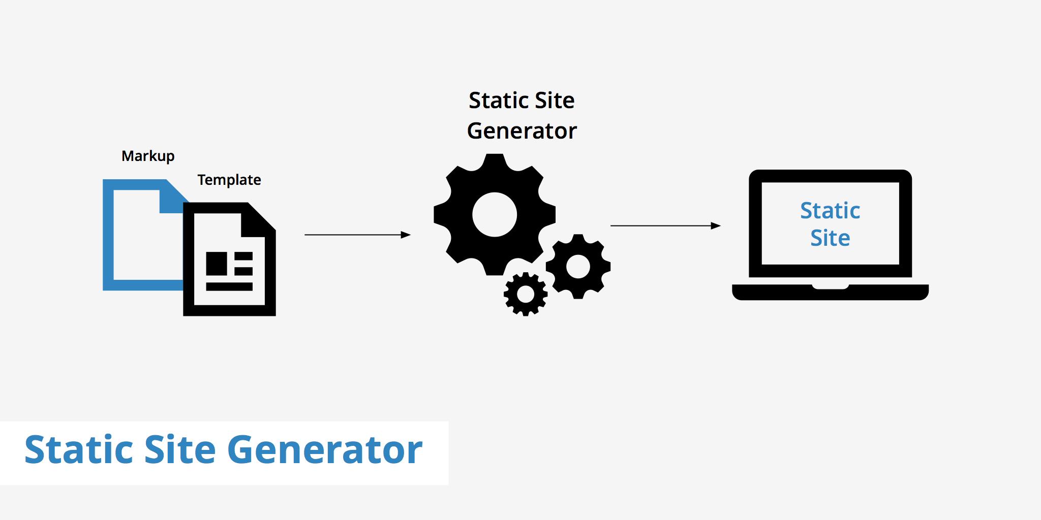 10 Web Generator Untuk Para Blogger