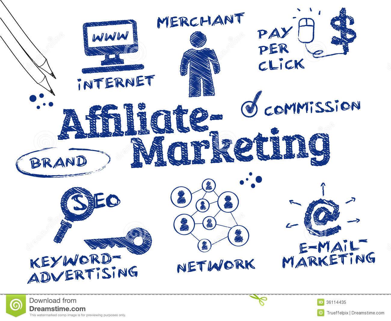 Ide Bisnis Rumahan, Mudahnya Sistem Afilliate Marketing