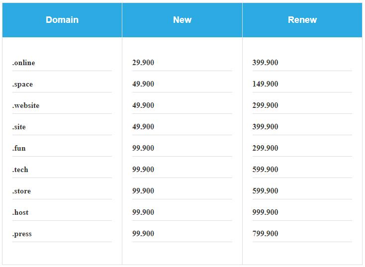 Daftar Harga Domain Baru Murah Banget