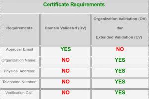 Panduan dan Syarat proses validasi SSL Certificates
