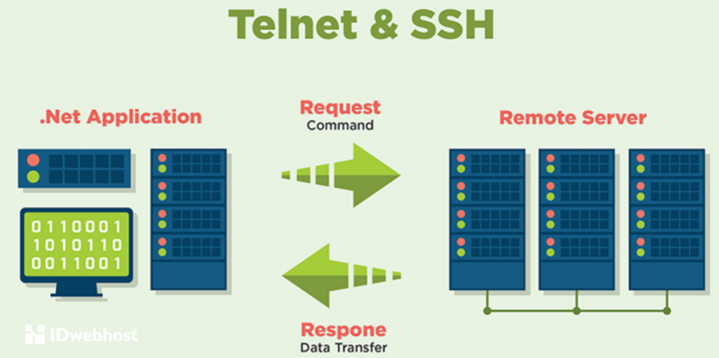 telnet dan ssh