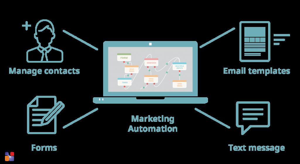 Apa itu Marketing Automation