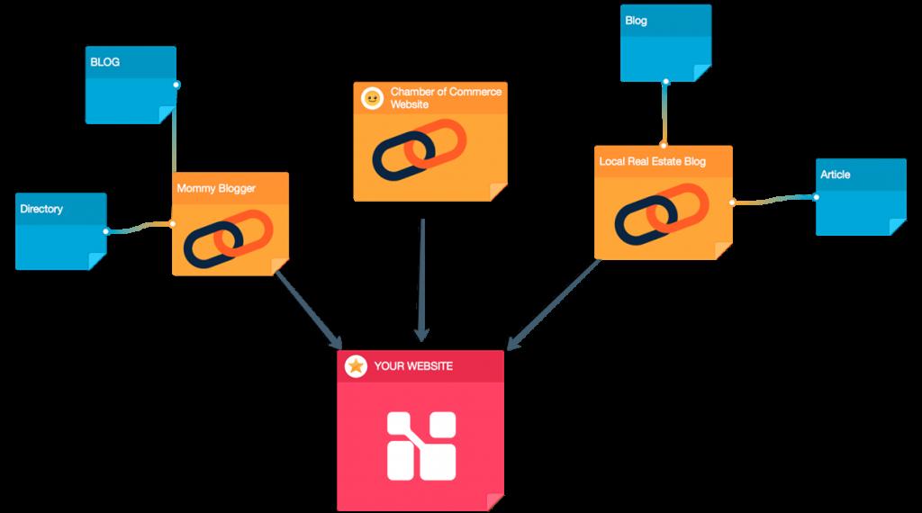 Cara Membuat Backlink Yang Berkualitas – fp7-socrates.org