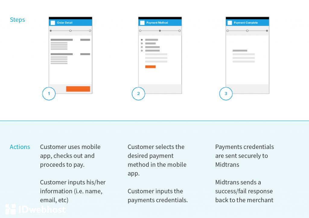 Cara Kerja MidTrans sebagai Payment Gateway