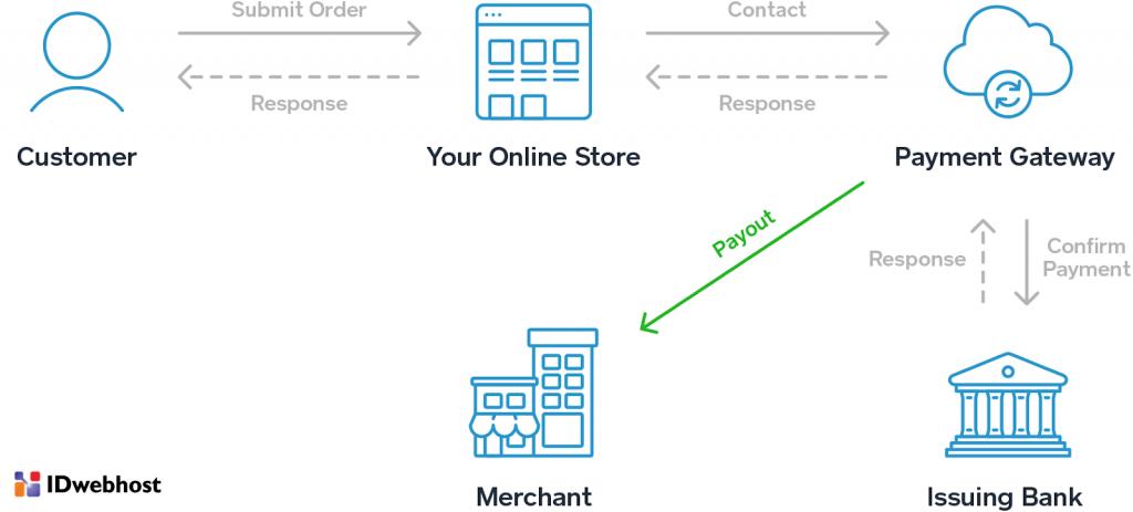 Cara Kerja Payment Gateway Umumnya