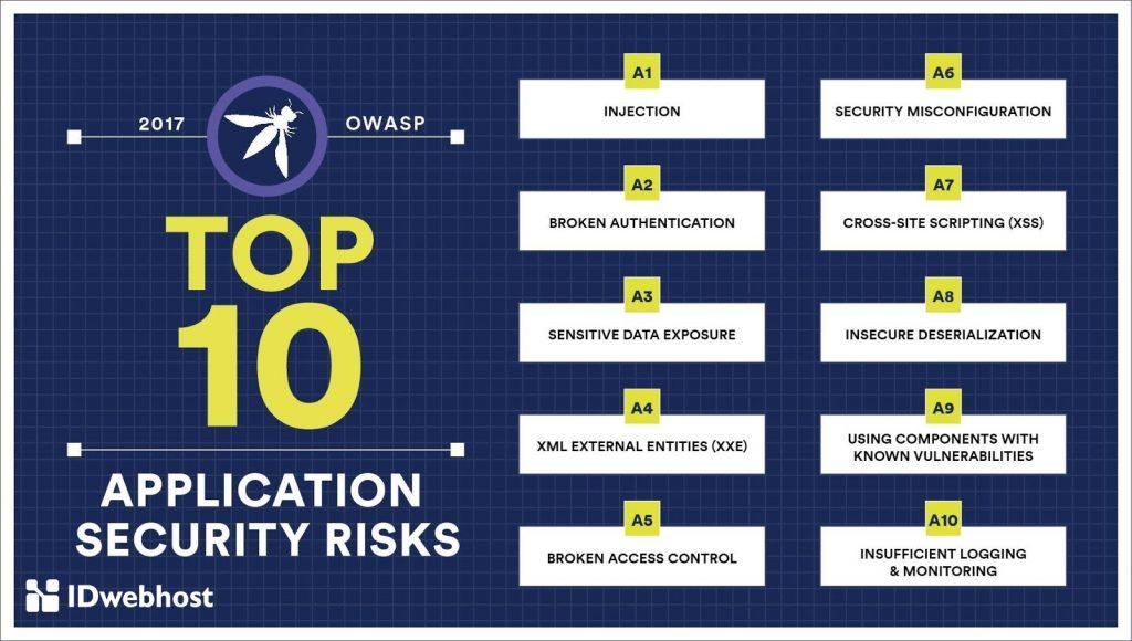 OWASP Top 10 Merupakan Checklist Standar Keamanan Website
