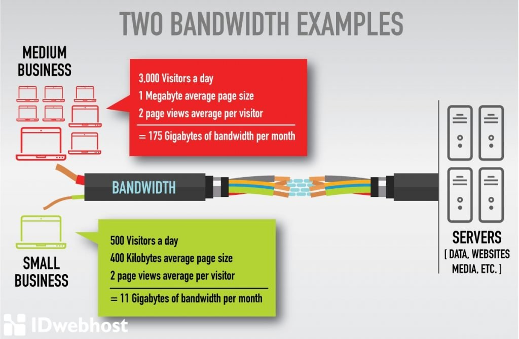 menghitung jumlah bandwidth yang dibutuhkan