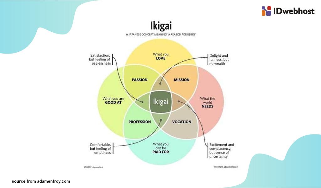 japanese ikigai