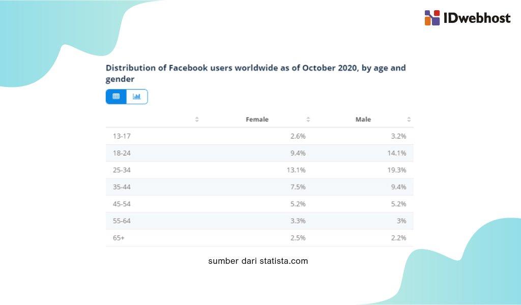 statista data facebook