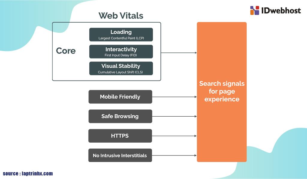 pengaruh core web vitals