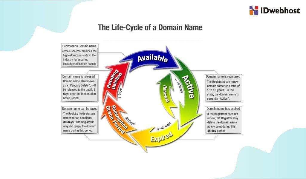 Siklus Masa Aktif Domain